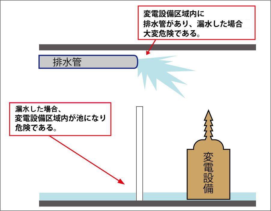 高圧の電気室の中に水の配管がある