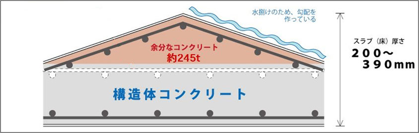 建築基準法違反 第6条 【建築確認申請】