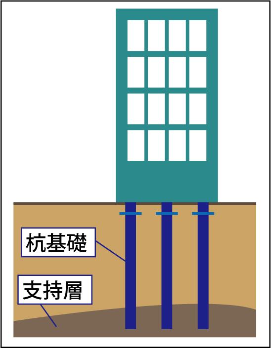 契約図と異なる杭(くい)工事