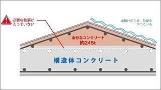 屋上に余分なコンクリート245トン