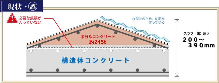 構造計算で考慮していないコンクリートの増し打ち